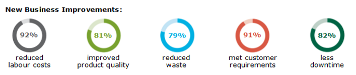 Five donut charts showing: 92% reduced labour costs, 81% improved product quality, 79% reduced waste, 91% met customer requirements, 82% had less downtime.