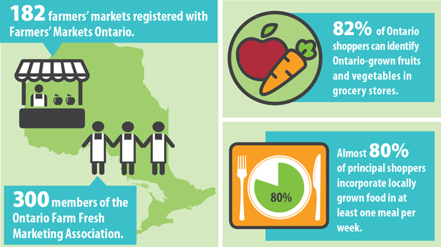 This map shows that there are 182 farmers markets registered with Farmers' Markets Ontario and 300 registered members of the Ontario Farm Fresh Marketing Association (e.g., on-farm markets, community supported agriculture initiatives) across Ontario, contributing to increasing the supply and sales of locally grown food.