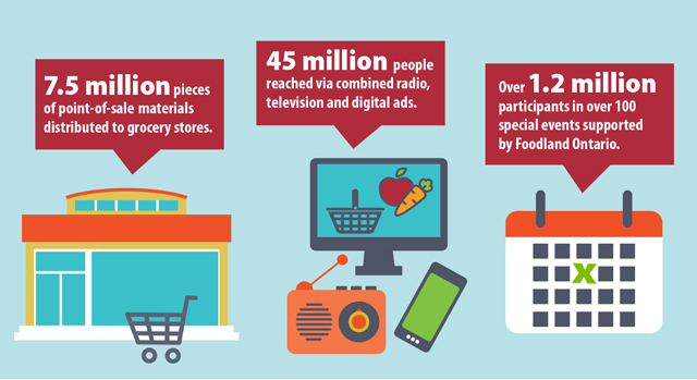 This image highlights the various ways that Foodland Ontario promoted Ontario food in 2016-2017. The program distributed more than 7.5 million pieces of point-of sale materials to grocery stores. Radio, television, and digital advertisements reached a combined audience of more than 45 million, and more than 1.2 million participants attended over 100 special events.