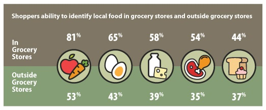 This table shows the Ontario products that Ontario shoppers find the easiest to identify. When shopping at a grocery store, 81 per cent of the shoppers find it easiest to identify Ontario fruits and vegetables, followed by eggs at 65 per cent, dairy products at 58 per cent, meat at 54 per cent and baked goods at 44 per cent. When shopping outside of grocery stores, 53 per cent of shoppers find it easiest to identify Ontario fruits and vegetables, followed by eggs at 43 per cent, dairy products at 39 per cent, baked goods at 37 per cent and meat at 35 per cent.