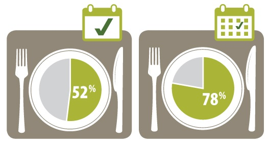 This pie chart shows that 52 per cent of Ontario grocery shoppers use local food in at least one meal per day cooked at home, while 78 per cent of Ontario grocery shoppers use local food in at least one meal per week cooked at home.