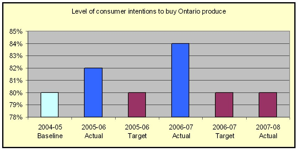 Level of consumer intention to buy Ontario produce