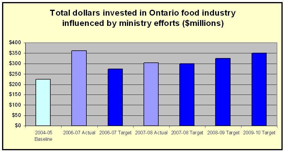 Total dollars invested in Ontario food industry influenced by ministry efforts