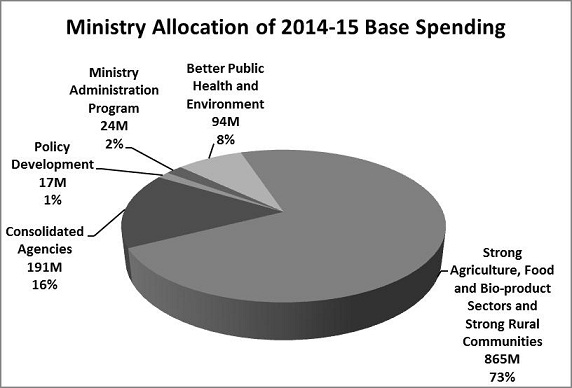 Ministry Allocation of 2014-15 Base Spending