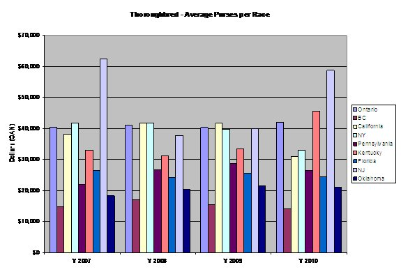 bar graph showing comparison of average thoroughbred purses in North American jurisdictions.
