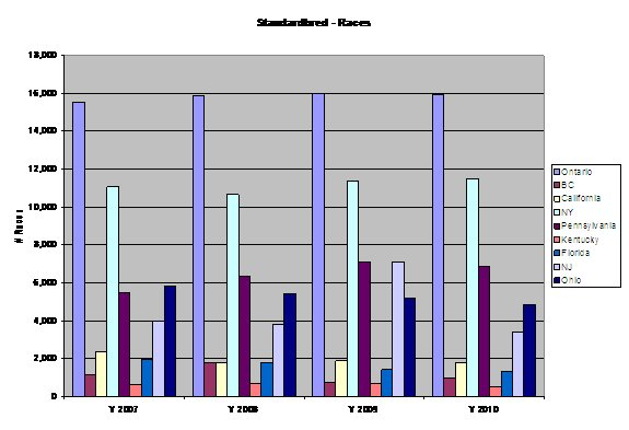 Bar Graph showing comparison of number of standardbred races in North American jurisdictions