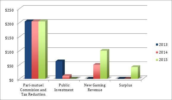 Figure 1 - Potential Financial Impact of New Gaming Products (in $ Million)