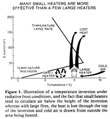 Figure 1. Illustration of a temperature inversion under radiative frost conditions, and the fact that small heaters tend to circulate air below the height of the inversion whereas with large fires, the heat is lost through the top of the inversion and cold air is drawn from outside the area being heated.