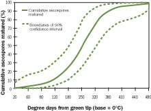 Figure 4-123. Cumulative percentage of ascospores matured at various degree day accumulations