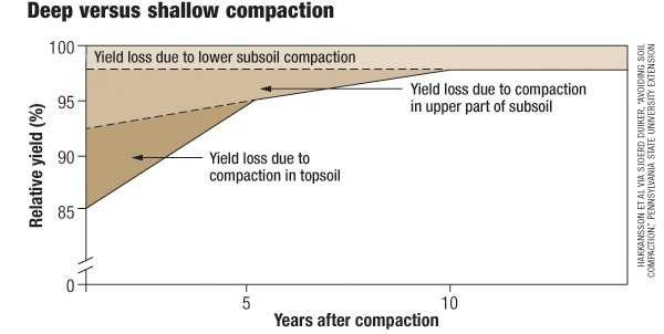 Figure 2. Relative Yield Impact Level and Duration from Soil Compaction. (Hakaansson and Reeder (1994) and Duiker (2004)