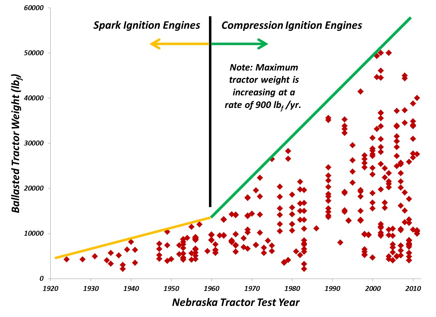 Figure 3. Increase in average tractor weights over time (Shearer, Ohio State University, Columbus OH)