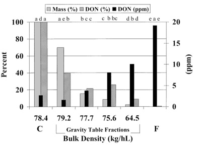 Figure 1. Percentage of precleaned grain mass (Mass (%)), percentage of total DON (DON (%)) in precleaned grain mass and DON concentration (DON (ppm)) in five density fractions from gravity table cleaner, where C represents original precleaned grain mass and F represents fines and broken materials (figure and description from Schaafsma et al, 2004)