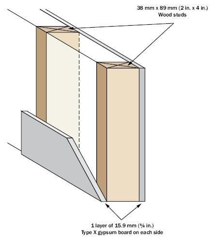 Drawing (front view) of a one hour fire separation wall constructed using wood studs and a layer of 15.9 mm thick gypsum board on each side of the wood studs.