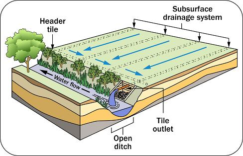 Drawing of the components of a tile drainage system.