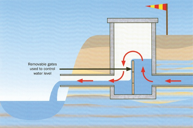 This illustration shows a profile view of a water control device. The diagram shows how the water level in a drainage system can be controlled or stopped by means of removable gates.