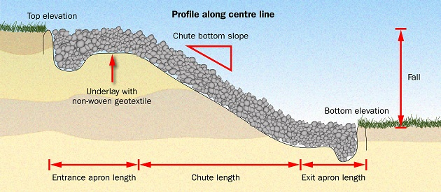 This illustration shows a profile view of a rock chute used to carry surface water flow over the ditch bank.