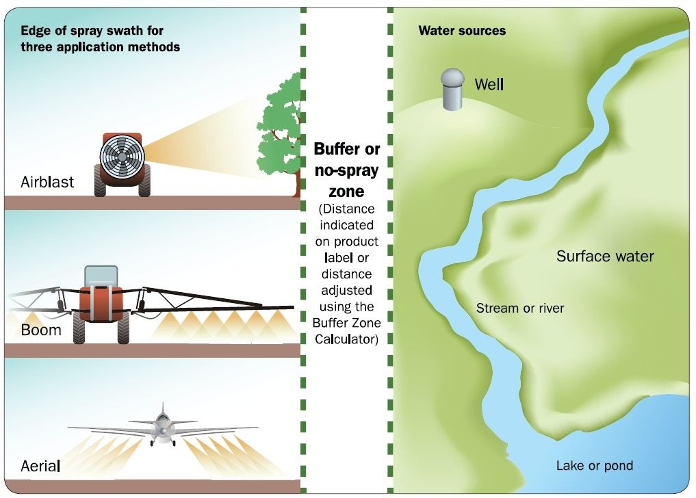 Figure 1. Pesticide application with a buffer zone between wells and surface water.