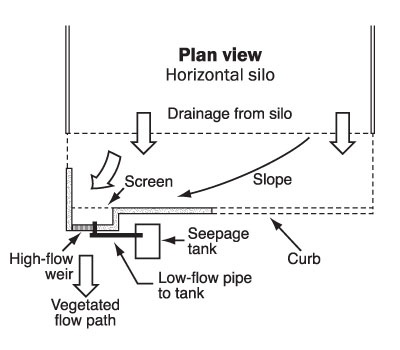 Figure 2. Top view of a drawing showing a horizontal silo with floor slopes towards the entry point of the silo. Also shows a weir system that causes low flow (mostly seepage) to move to a seepage collection tank and high flow (mostly precipitation) flowing to a vegetated strip at the bottom.
