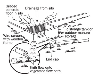Figure 3. 45 degree view of drawing of a low flow collection system. This consists of a collection box that conducts the flow to a pipe. The pipe outlets above another pipe placed on a 90 degree angle. If flow is low, all flow from the upper pipe runs into the lower pipe. If the flow rate is high, most of the flow from the upper pipe misses the lower pipe flowing into the vegetated filter.