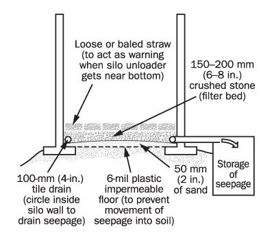 Figure 7. Side view drawing of a vertical silo showing a straw layer placed between the silage and the floor. The drawing shows a tile drain placed inside the silo at the walls that transfers any seepage to an outside storage.