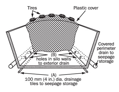 Figure 9. Side view of the end of a horizontal silo with in wall holes to an exterior seepage drain which conducts the seepage to a storage.