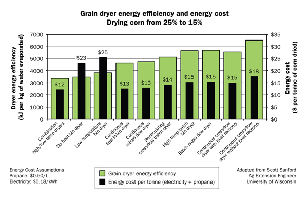 Reducing Energy Use in Grain Dryers