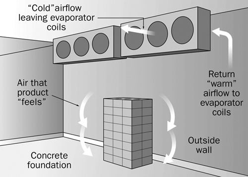 Free Flow Exhaust >> Troubleshooting Cold Storage Problems