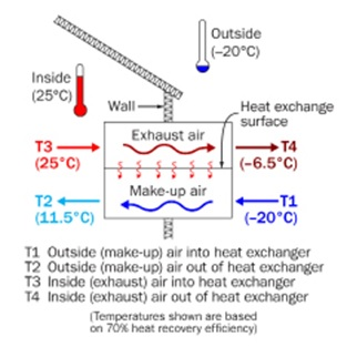this diagram of a ventilation heat exchanger shows how air moves through a heat  exchanger,