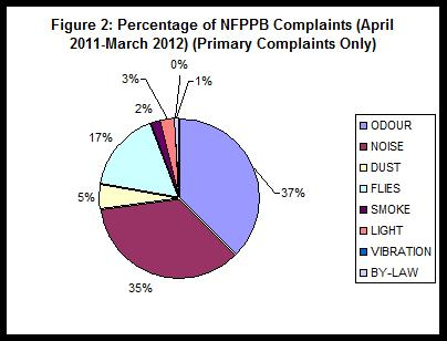 Chart showing Percentages of NFPPB Complaints - April 2009 to March 2010 (Primary complaints only).