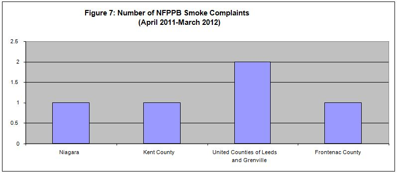 Figure 7. Number of NFPPB Smoke Complaints (April 2011-March 2012)
