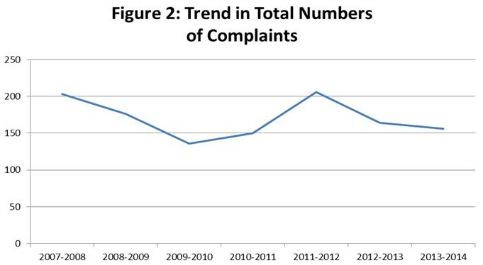 Figure 2. Graph showing trend in total numbers of complaints