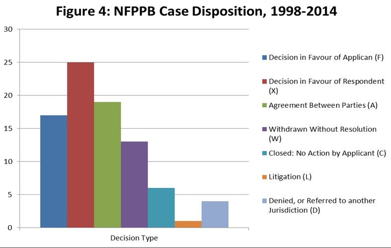 Figure 4. Number of NFPPB Odour Complaints (April 2011-March 2012)