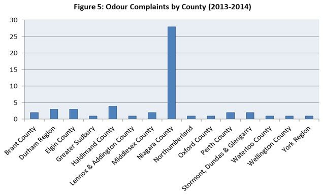 Figure 5. Number of NFPPB Complaints of Flies (April 2011 - March 2012)