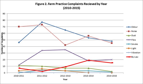Figure 2. Farm Practice Complaints Recieved by Year