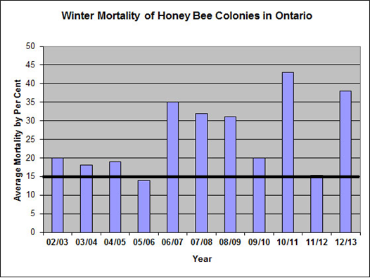 Winter Mortality of Honey Bee Colonies in Ontario