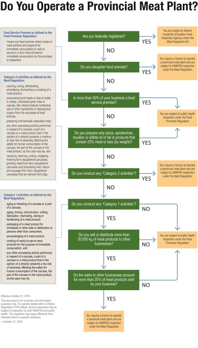 The Provincial Meat Plant Decision Tree (Do You Operate A Provincial Meat Plant?) is a tool created by the Ontario Ministry of Agriculture, Food and Rural Affairs (OMAFRA) to help potential meat plant operators understand the compliance and regulatory framework that may apply to their business practices based on the activities they conduct.