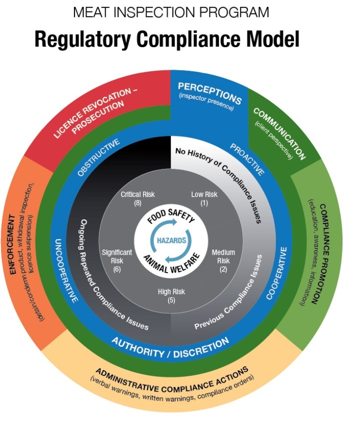 The Regulatory Compliance Model is a tool created by the Ontario Ministry of Agriculture, Food and Rural Affairs (OMAFRA) for its Meat Inspection Program. It is a visual tool to help OMAFRA meat plant inspectors ensure ongoing compliance with food safety and animal welfare requirements from meat plant operators. The tool is designed as five concentric rings around a centre point that guides inspectors in selecting a compliance approach to take when non-compliance is observed. It also provides transparency to meat plant operators in understanding the decision-making process of OMAFRA inspectors.