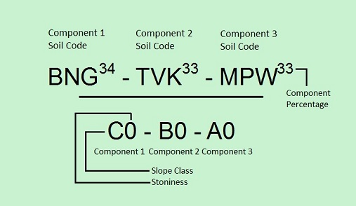 Three component label separated by dashes. Component percentages are a superscript of the Soil Code. In the numerator: Component 1 has soil code BNG with component percentage 34, Component 2 has soil code TVK with component percentage 33 and Component 3 has soil code MPW with component percentage 33. In the denominator: Component 1 has a slope class C with stoniness 0, Component 2 has slope class B with stoniness 0 and Component 3 has slope class A with stoniness 0.