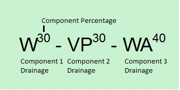Three component label separated by dashes. Component percentages are a superscript of the Drainage.  Component 1 has Drainage W with component percentage 30, Component 2 has Drainage VP with component percentage 30 and Component 3 has Drainage WA with component percentage 40.