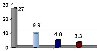 Line graph of the frequency of bruising per animal
