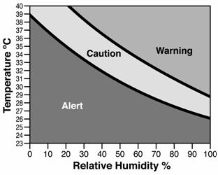 Figure 1. Temperature/Humidity Index