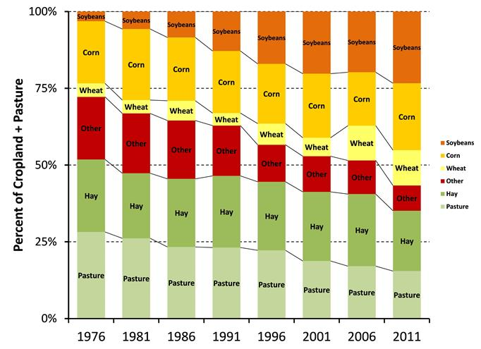 Bar graph showing percent of land used for production of pasture, hay, wheat, corn and other crops. Years are listed along bottom axis from 1976 on left to 2011 on right. Percentages from 0% to 100% are listed on the left axis.