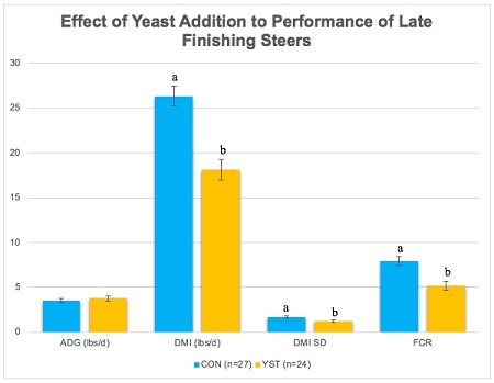 Performance of control and yeast treated steers.