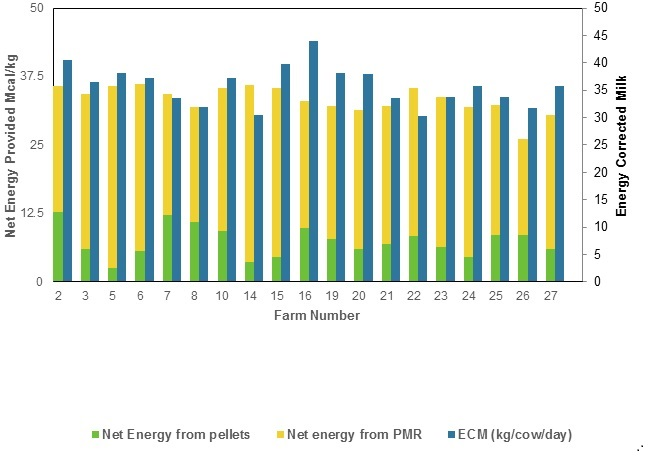 Figure 2: Source (pellet or PMR) and amount of net energy in the diet and energy-corrected milk yield from the farms that were using the services of CanWest DHI.