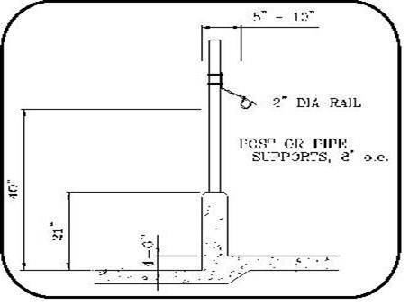 Figure 40 is a line diagram showing measurements for a post-and-rail feed bunk barrier. The manger surface is 4 to 6 inches higher than the cow alley and the manger curb is about 22 inches higher than the cow alley. The distance from the cow alley to the bottom of the rail is about 40 inches and the rail is mounted 8 to 10 inches forward of the centre of the manger curb.