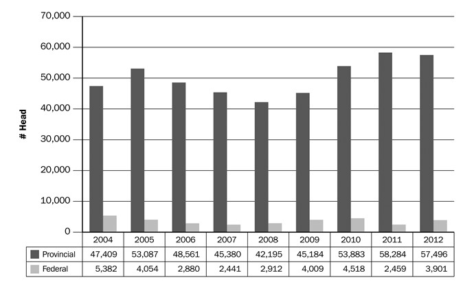 Figure 10. Canadian goat slaughter, 2004–2012. Source: Agriculture and Agri-Food Canada.