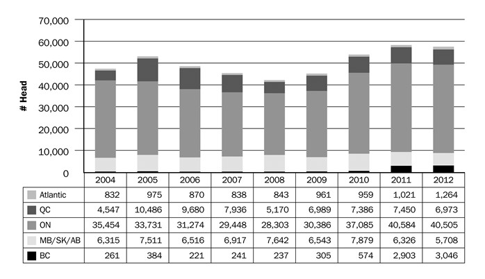 Figure 11. Provincially inspected goat slaughter, 2004–2012. Source: Agriculture and Agri-Food Canada.