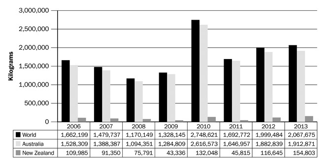 Figure 18. Volume of Canadian goat meat imports (kg), 2006–2013. Source: Canadian International Merchandise Trade Database, Statistics Canada.
