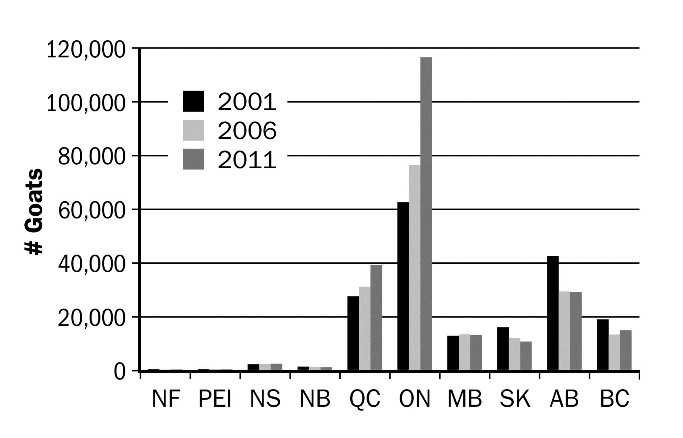 Figure 2. Number of goats by province, Census 2001–2011. Source: Statistics Canada