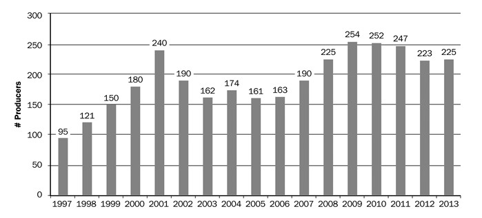 Figure 4. Number of licensed goat milk producers in Ontario, 1997–2013. Source: Food Industry Division, OMAFRA